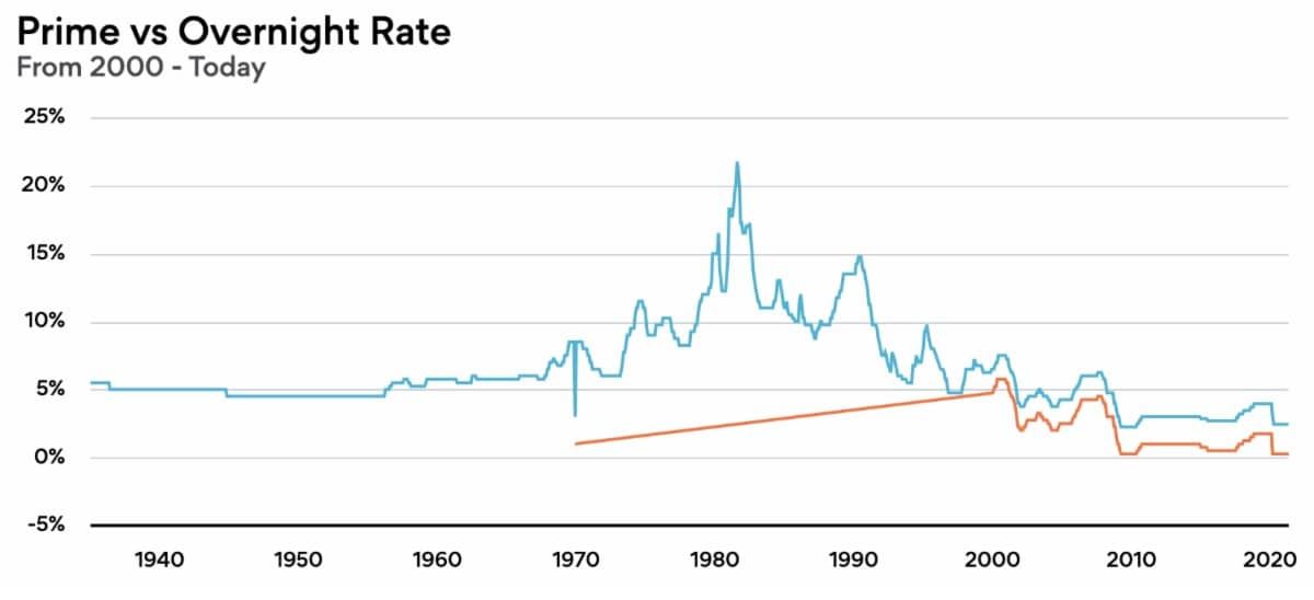 Canada's prime and overnight lending rate