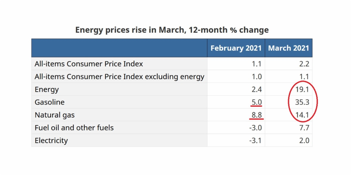 Increase in energy prices in Canada