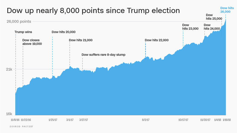 Market gains since Trump Election