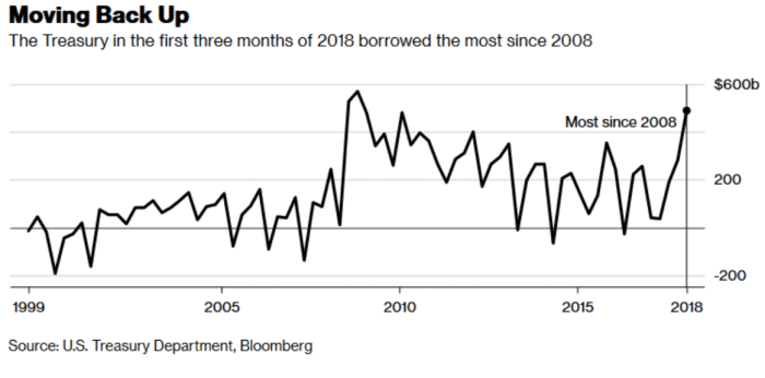 US Treasury Debt