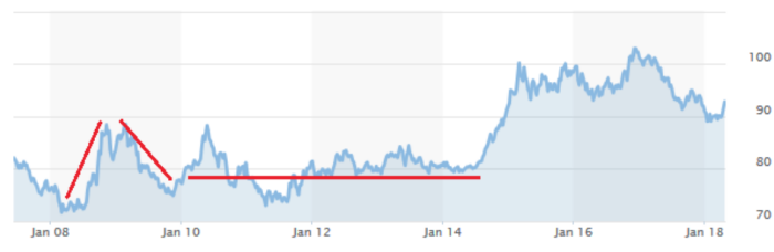 U.S. Dollar Index - 10 Year Chart