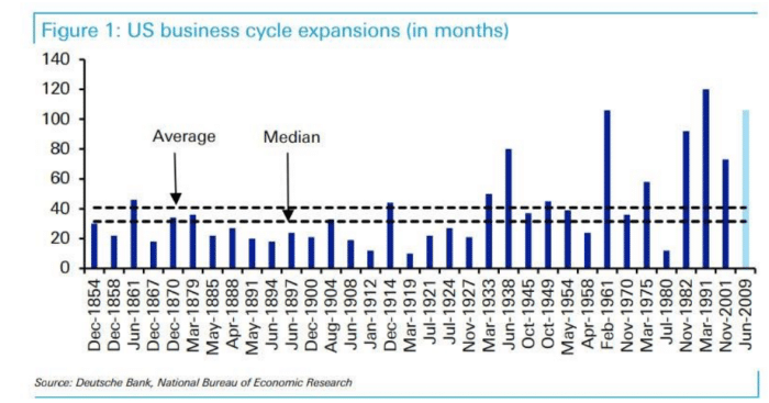 US business cycle expansion