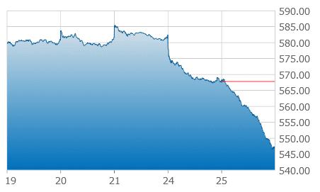 tsx venture 5 day chart