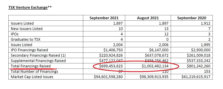 tsx venture financings decline in September