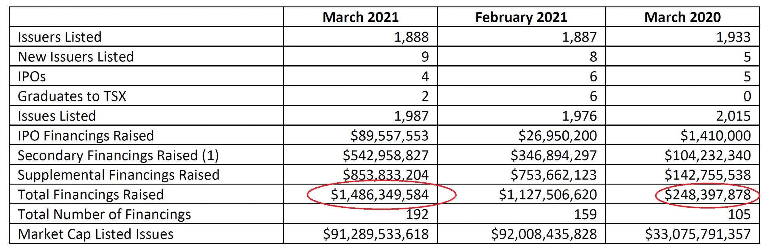 TSX Venture financings increase dramatically