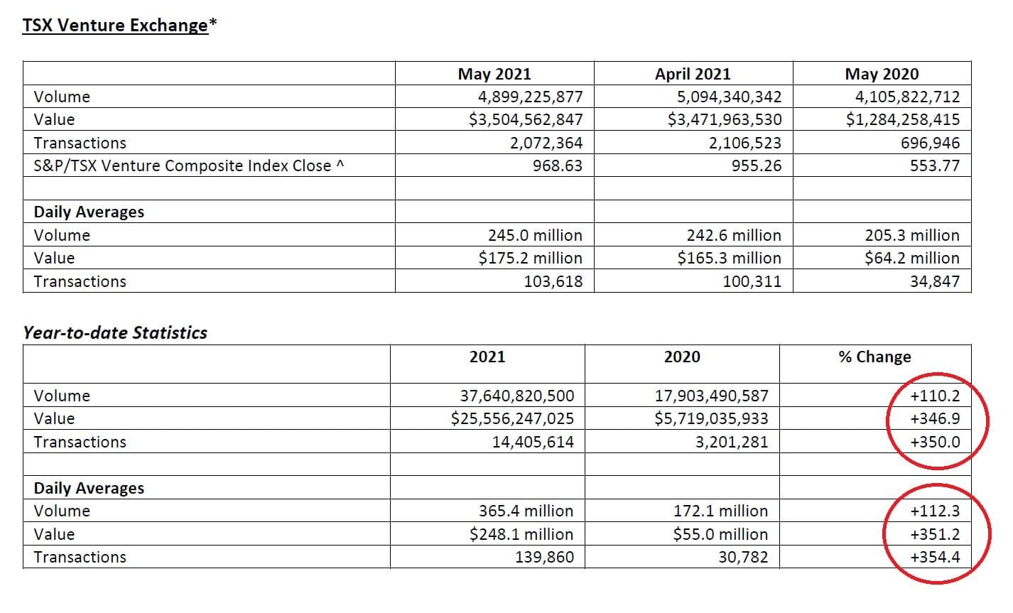 TSX Venture trading statistics