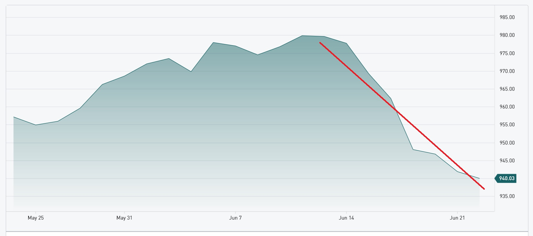 tsx venture declines dramatically in June