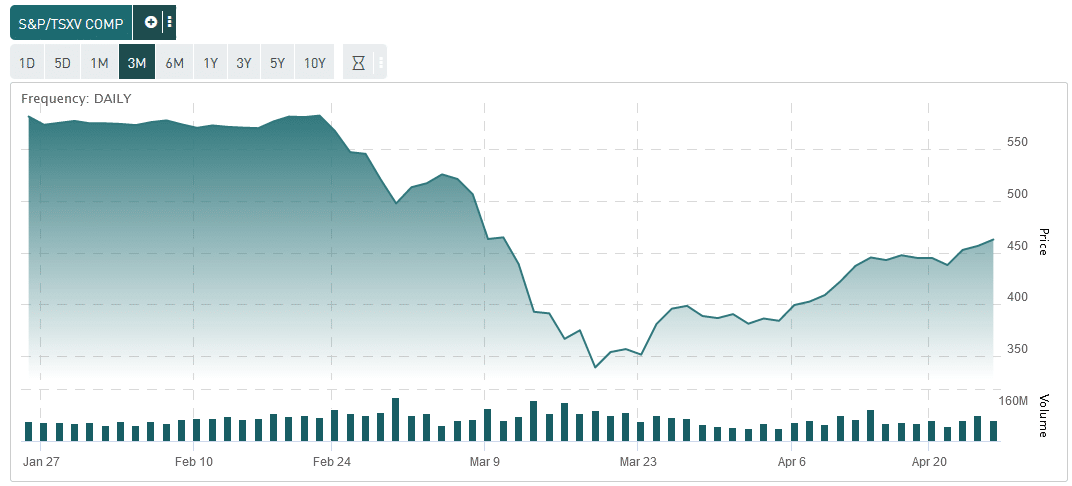 TSX Venture Rallies from low