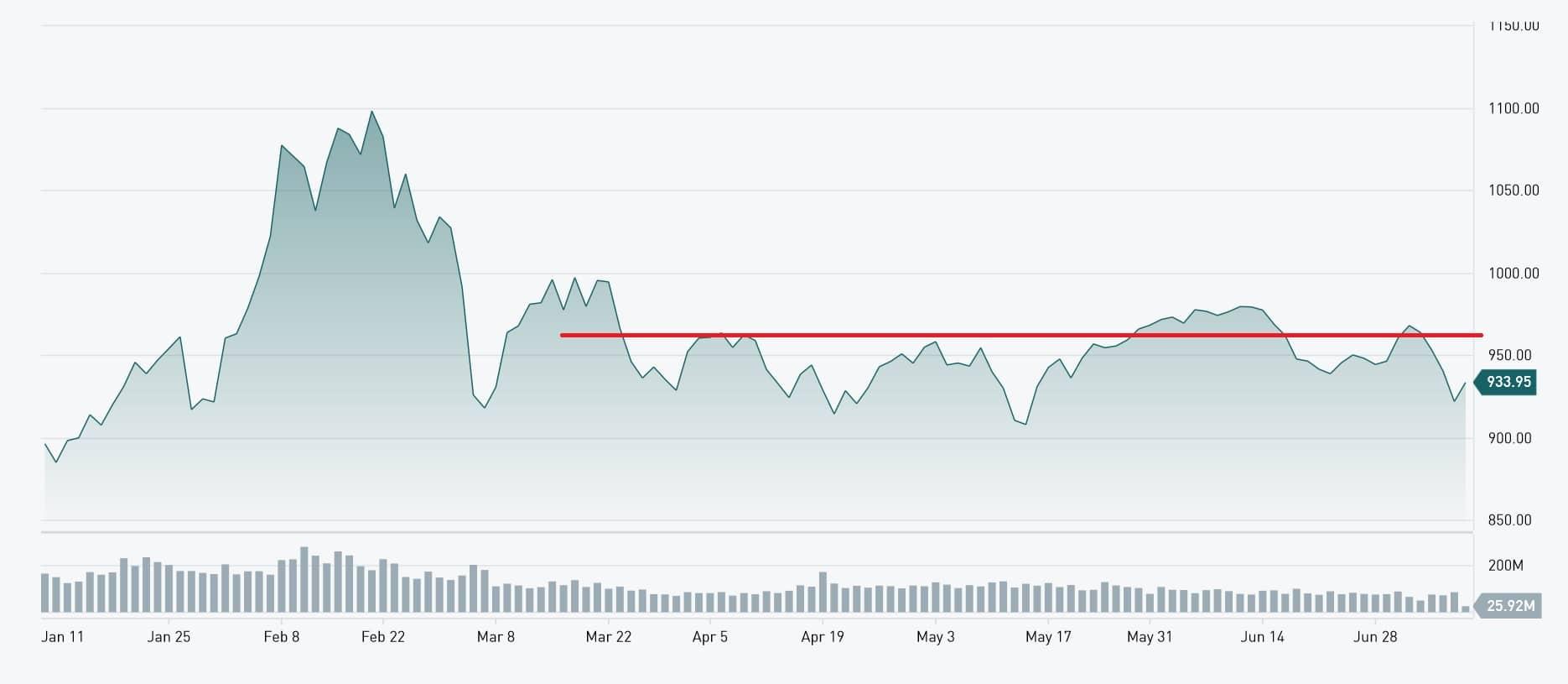 TSX Venture remains range bound