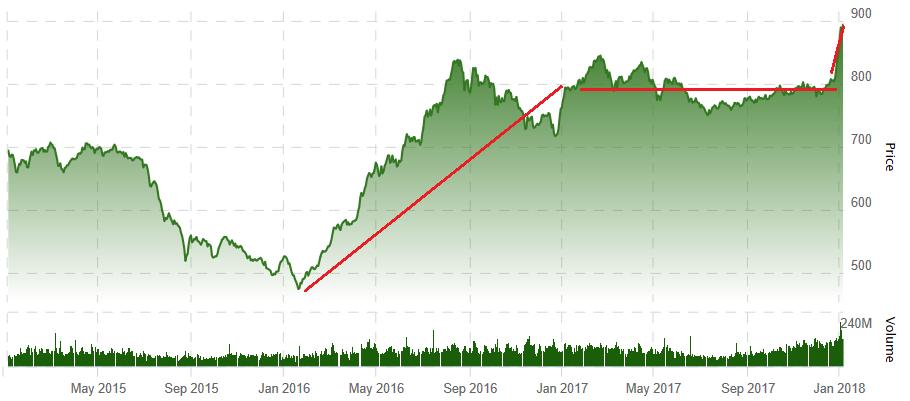 TSX Venture 3 Year Chart