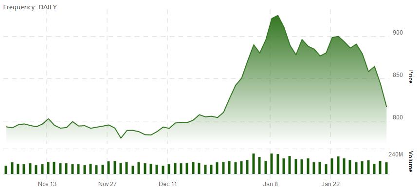 TSX Venture Stocks Decline Rapidly