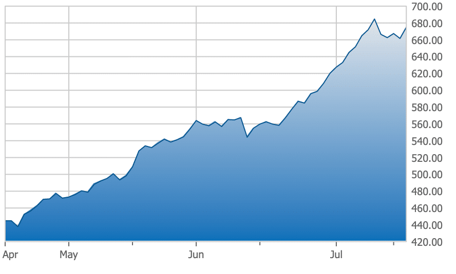 3-month chart of the TSX Venture Index