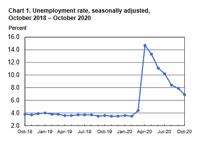 US unemployment rate continues to fall