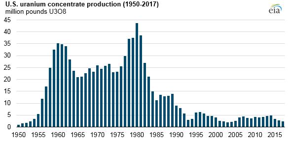 US uranium concentrate production