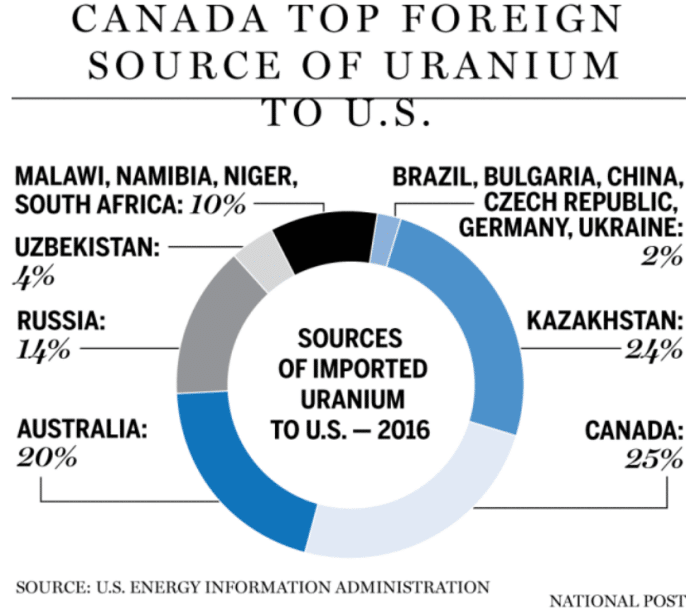 Canada top foreign source of Uranium to US