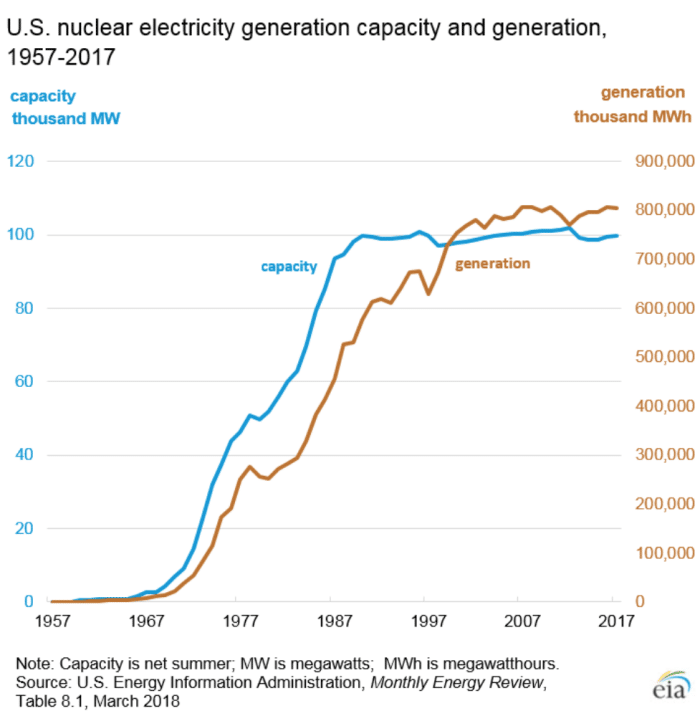 US nuclear electricity generation capacity