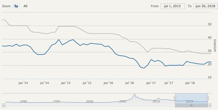 Five Year Chart for Uranium