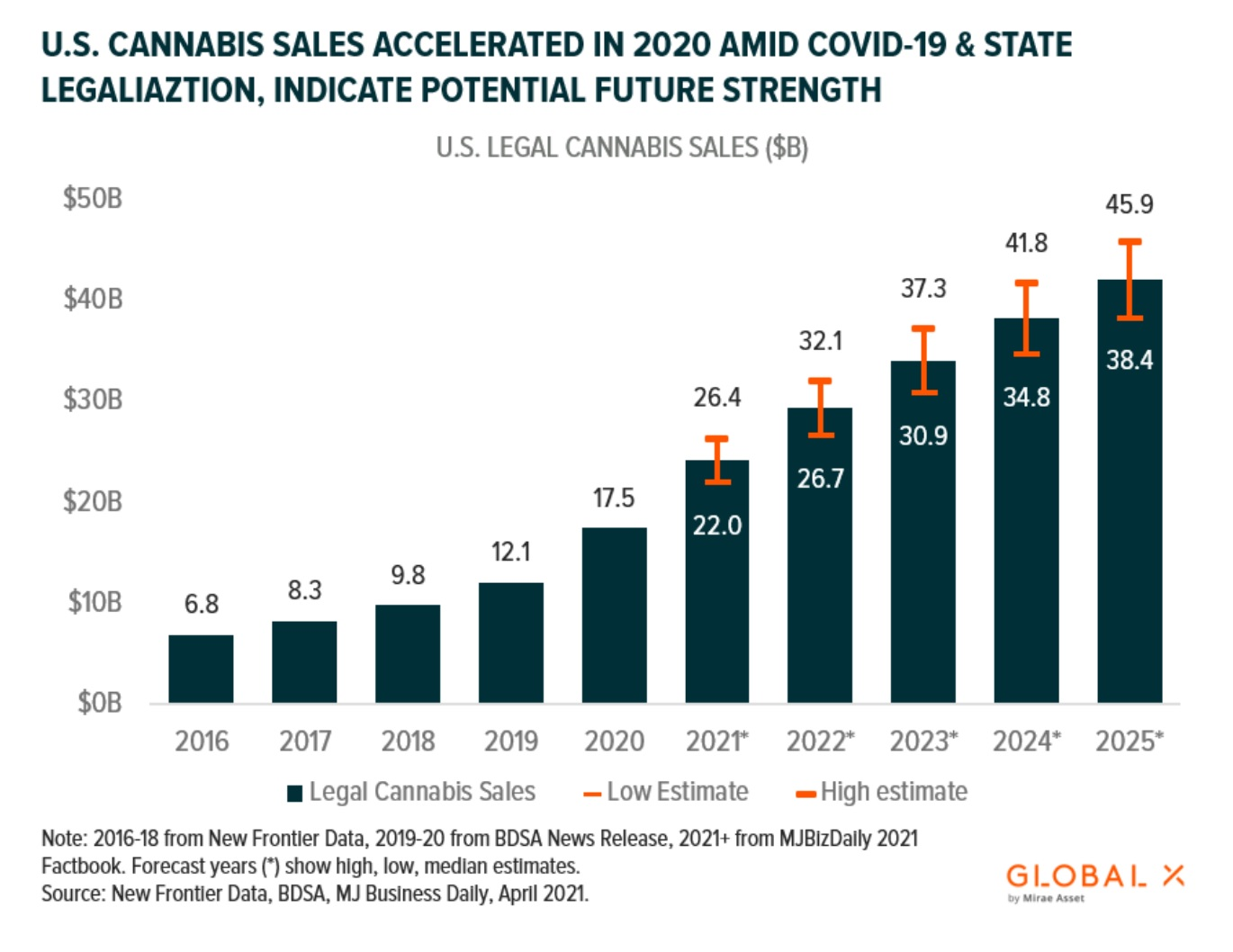 US retail cannabis sales continue to increase