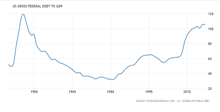 US Debt to GDP remains above 100%