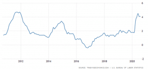 10-year chart of US food inflation