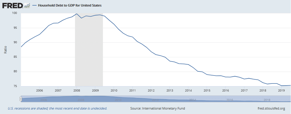 US household debt continues to fall