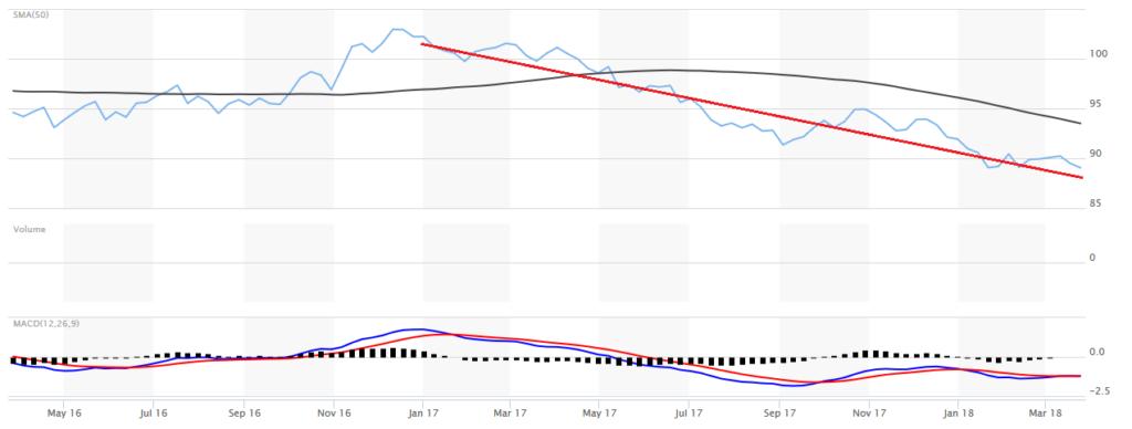 U.S. dollar declines
