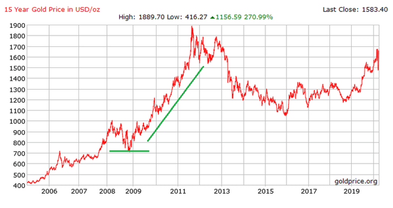 15-year chart of gold prices