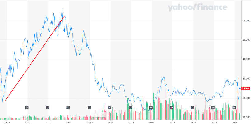 15-year chart of the VanEck Vectors Gold Miners ETF