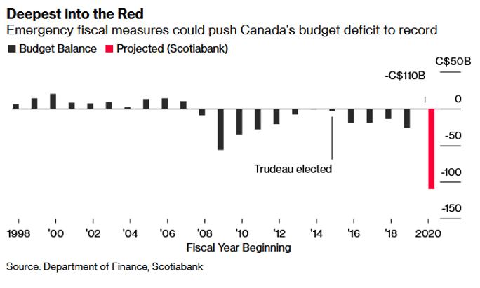 Canada runs deficits