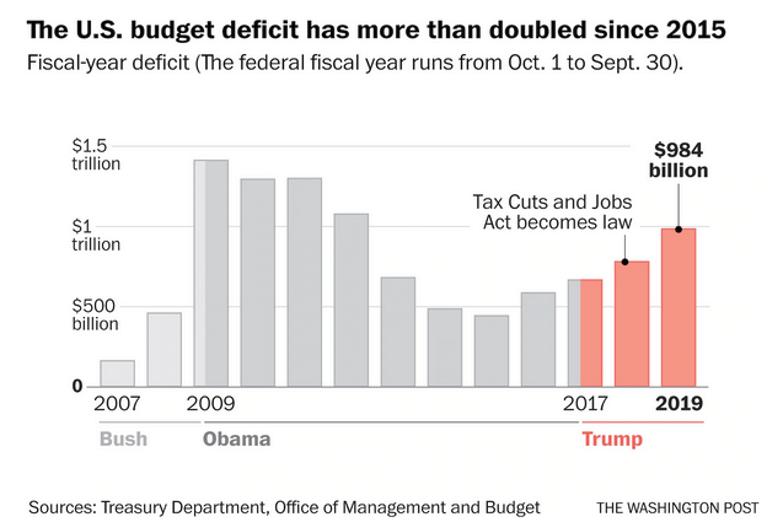 Chart comparing U.S. budget deficits between administrations