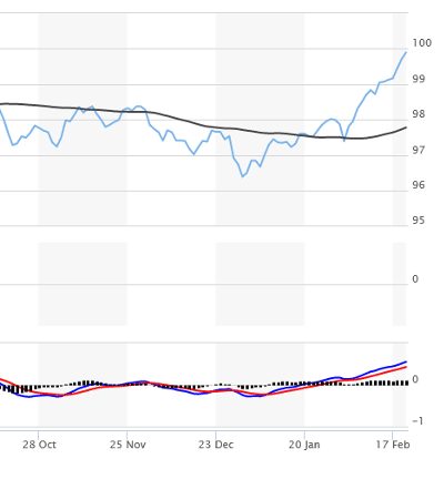 Marketwatch chart for DXY