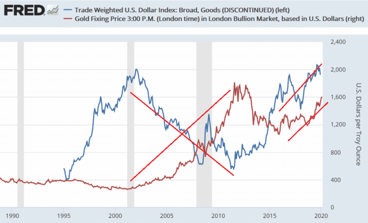 FRED chart of the US Dollar Index vs Gold Prices