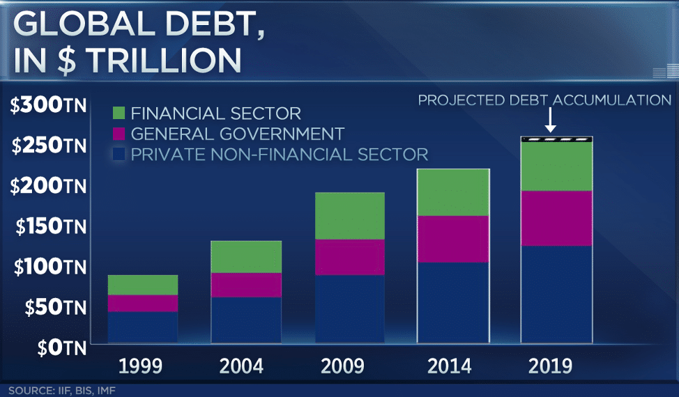 CNBC chart of global debt between 1999 and 2019