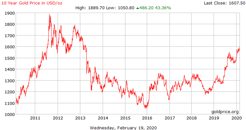 Kitco gold price chart from 2011 to 2020