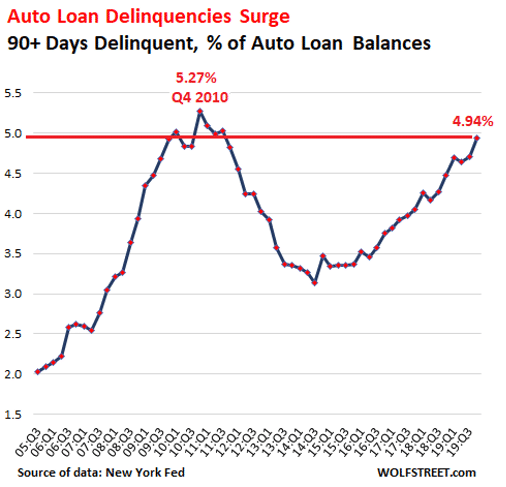 chart of auto loan delinquencies in the US