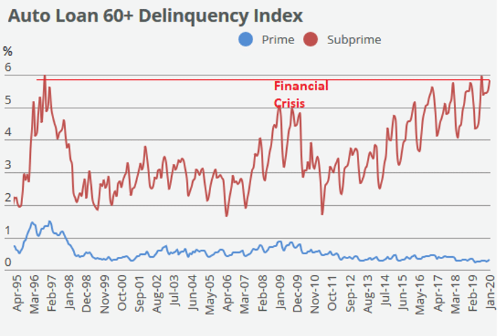 chart of the auto loan delinquency index