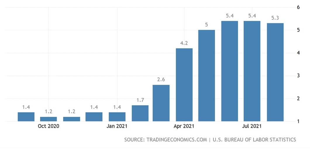 US inflation near 13-year high