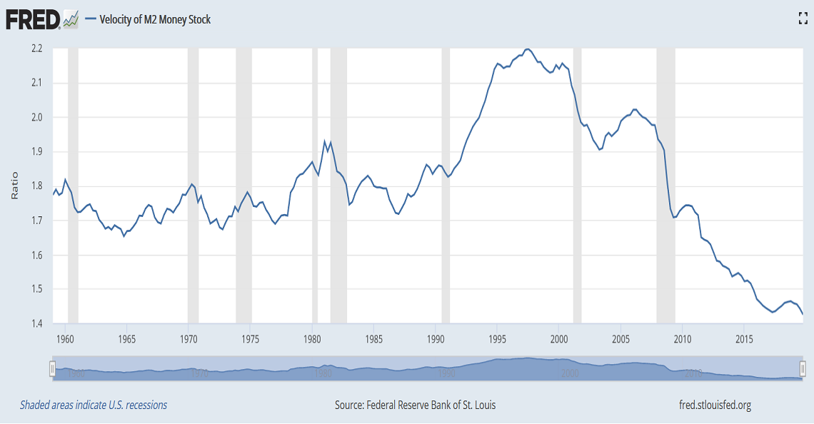 velocity of money continues to decline