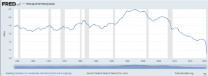 chart of the velocity of money