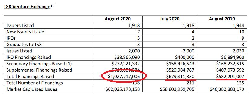 TSX Venture financings top $1 billion in August