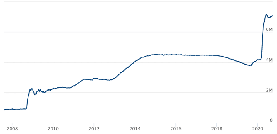 Fed's balance sheet between 2008 and 2020