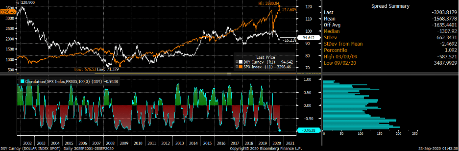 dxy, spx, and 100-day rolling correlation