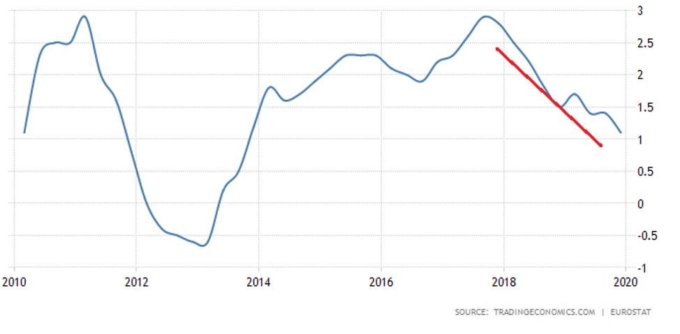 Trading economics chart of European Union's Annual GDP Growth Rate - could declining EU growth end the longest bull market in US history?