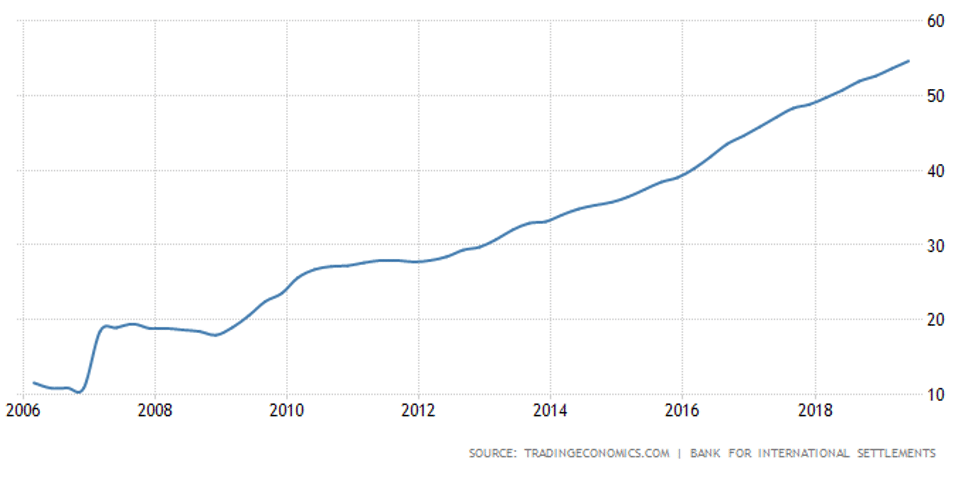 Trading Economics chart of China Households Debt to GDP