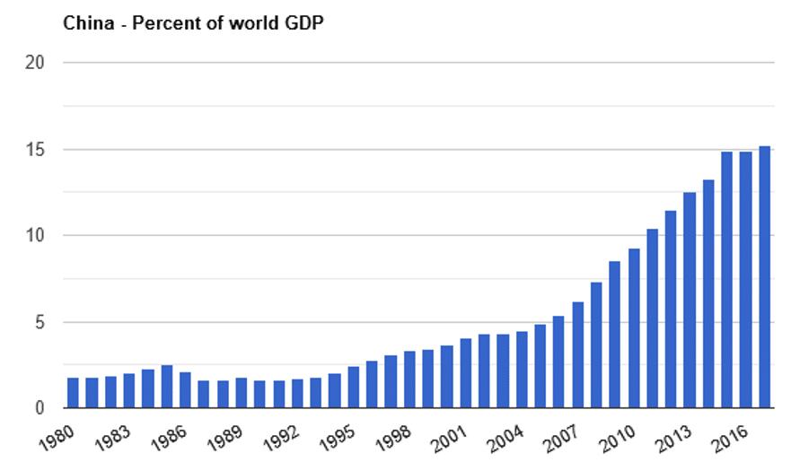 Chart showing China's percent of world GDP