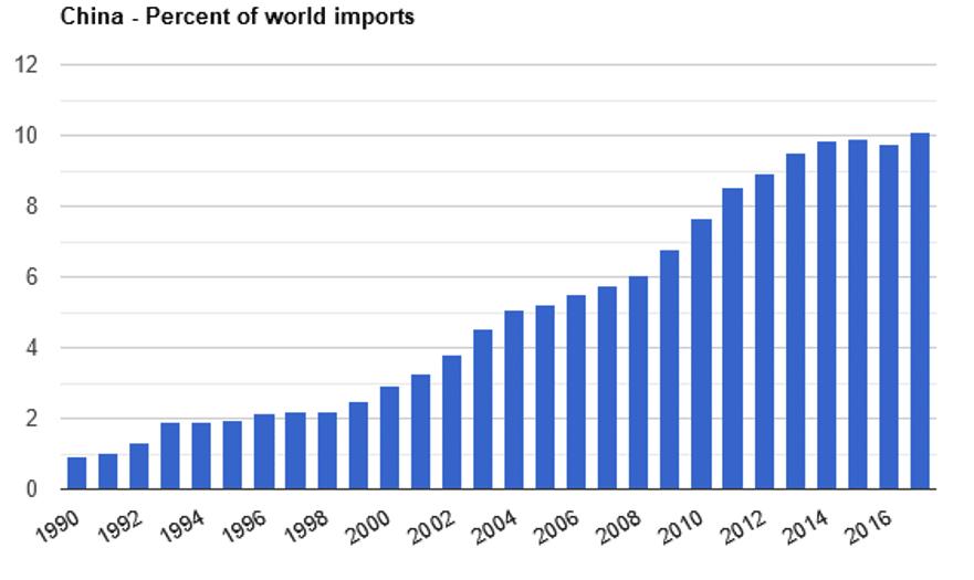 Chart showing China's percent of world imports
